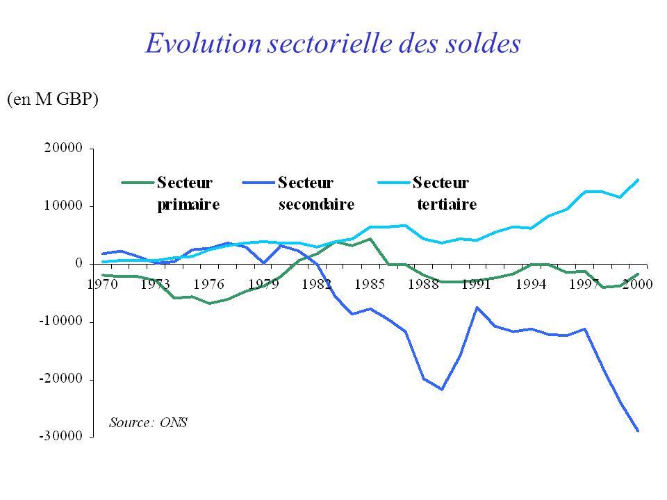 Evolution sectorielle des soldes (en M GBP)