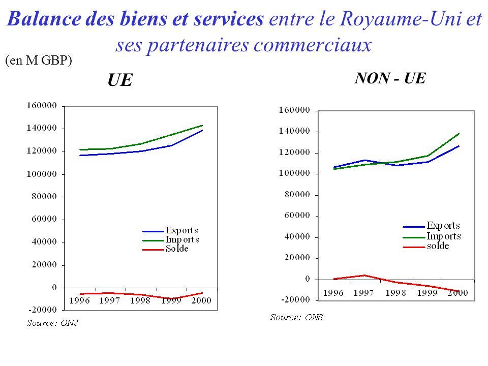 Balance des biens et services entre le Royaume-Uni et ses partenaires commerciaux (en M GBP) UE NON - UE