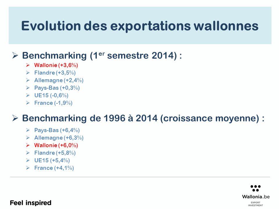 Evolution trimestrielle (%) vs les carnets de commandes à l'exportation