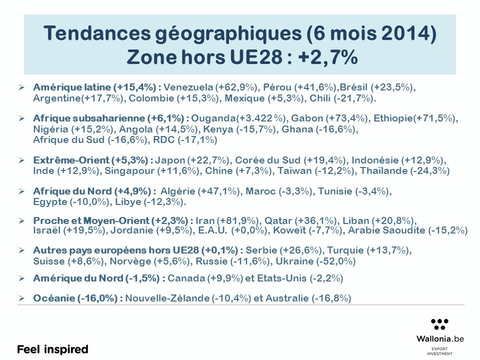 Répartition continentale des exportations wallonnes (en % du total)