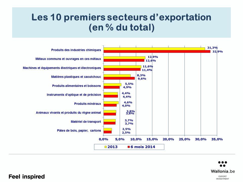 Les 10 premiers secteurs d'exportation (en % du total)
