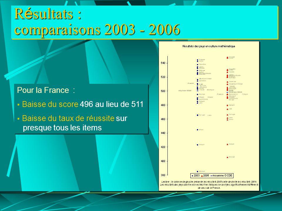 R é sultats : comparaisons 2003 - 2006 Pour la France :  Baisse du score 496 au lieu de 511  Baisse du taux de réussite sur presque tous les items Pour la France :  Baisse du score 496 au lieu de 511  Baisse du taux de réussite sur presque tous les items