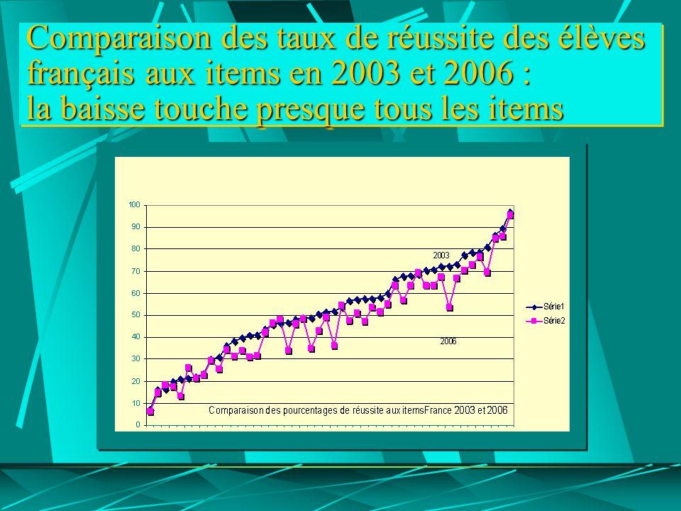 Comparaison des taux de réussite des élèves français aux items en 2003 et 2006 : la baisse touche presque tous les items