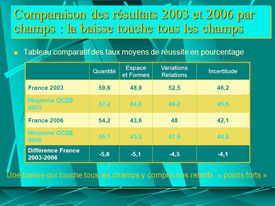 Comparaison des résultats 2003 et 2006 par champs : la baisse touche tous les champs Tableau comparatif des taux moyens de réussite en pourcentage Une baisse qui touche tous les champs y compris nos relatifs « points forts » Quantité Espace et Formes Variations Relations Incertitude France 200359,848,952,546,2 Moyenne OCDE 2003 57,244,848,245,6 France 200654,243,64842,1 Moyenne OCDE 2006 55,143,247,944,8 Différence France 2003-2006 -5,6-5,1-4,5-4,1