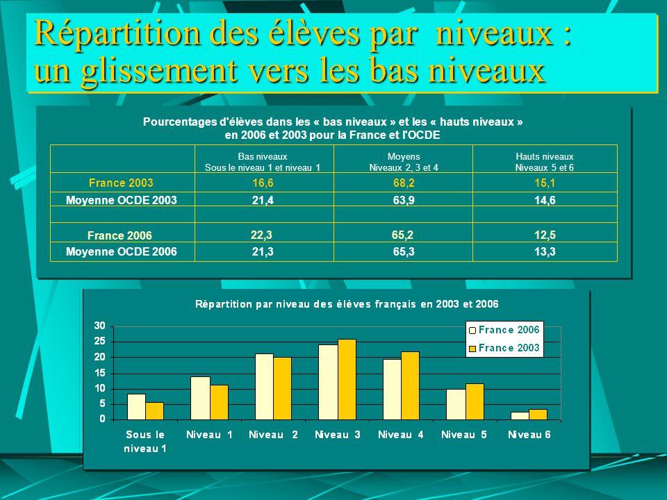 Répartition des élèves par niveaux : un glissement vers les bas niveaux Pourcentages d élèves dans les « bas niveaux » et les « hauts niveaux » en 2006 et 2003 pour la France et l OCDE Bas niveaux Sous le niveau 1 et niveau 1 Moyens Niveaux 2, 3 et 4 Hauts niveaux Niveaux 5 et 6 France 200316,668,2 Moyenne OCDE 200321,463,914,6 15,1 65,2 Moyenne OCDE 200621,365,313,3 12,522,3 France 2006