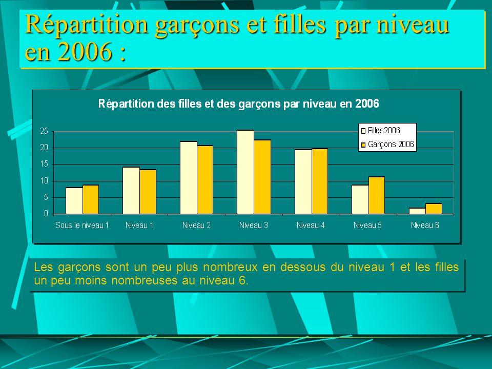 Répartition garçons et filles par niveau en 2006 : Les garçons sont un peu plus nombreux en dessous du niveau 1 et les filles un peu moins nombreuses au niveau 6.