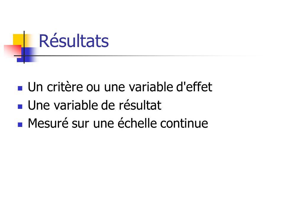 Résultats Un critère ou une variable d effet Une variable de résultat Mesuré sur une échelle continue