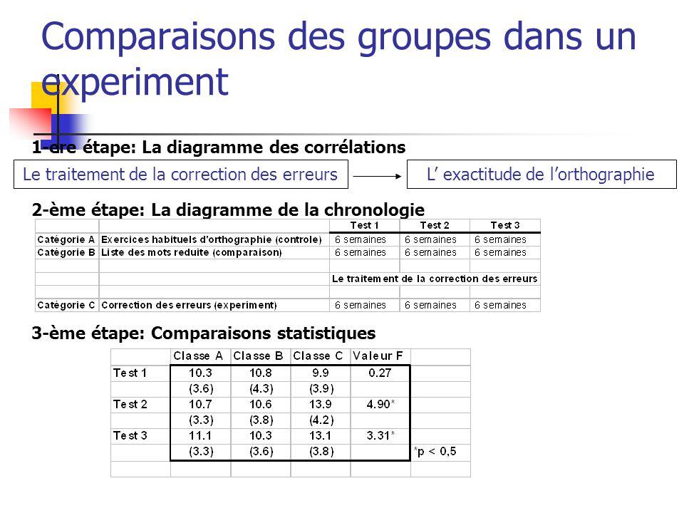 Comparaisons des groupes dans un experiment 1-ere étape: La diagramme des corrélations 2-ème étape: La diagramme de la chronologie 3-ème étape: Comparaisons statistiques Le traitement de la correction des erreursL' exactitude de l'orthographie