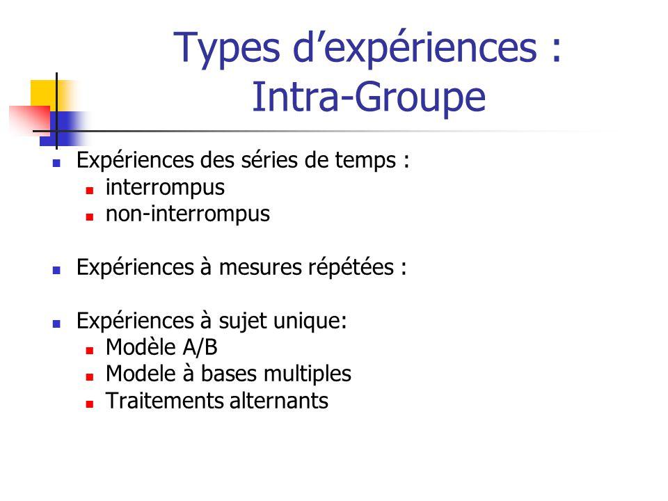 Types d'expériences : Intra-Groupe Expériences des séries de temps : interrompus non-interrompus Expériences à mesures répétées : Expériences à sujet unique: Modèle A/B Modele à bases multiples Traitements alternants