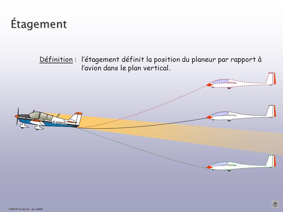 l'écartement est l'écart latéral existant entre l'axe du planeur et l'axe de l'avion. Écartement Définition : CORDIER Guillaume CORDIER Guillaume – av