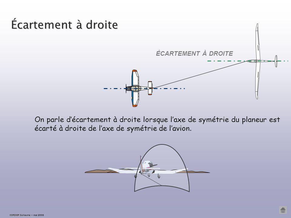 Écartement correct ÉCARTEMENT CORRECT CORDIER Guillaume CORDIER Guillaume – mai 2005 L'écartement est correct lorsque les axes de symétrie du planeur