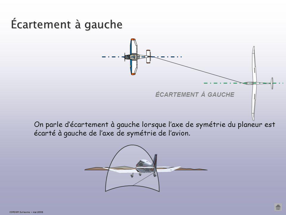 Écartement à droite ÉCARTEMENT À DROITE CORDIER Guillaume CORDIER Guillaume – mai 2005 On parle d'écartement à droite lorsque l'axe de symétrie du pla