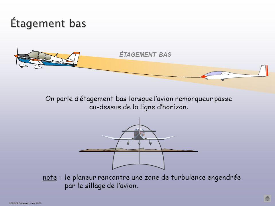 Étagement correct ÉTAGEMENT CORRECT F-COCO CORDIER Guillaume CORDIER Guillaume – mai 2005 L'étagement est correct lorsque l'avion remorqueur est sur l