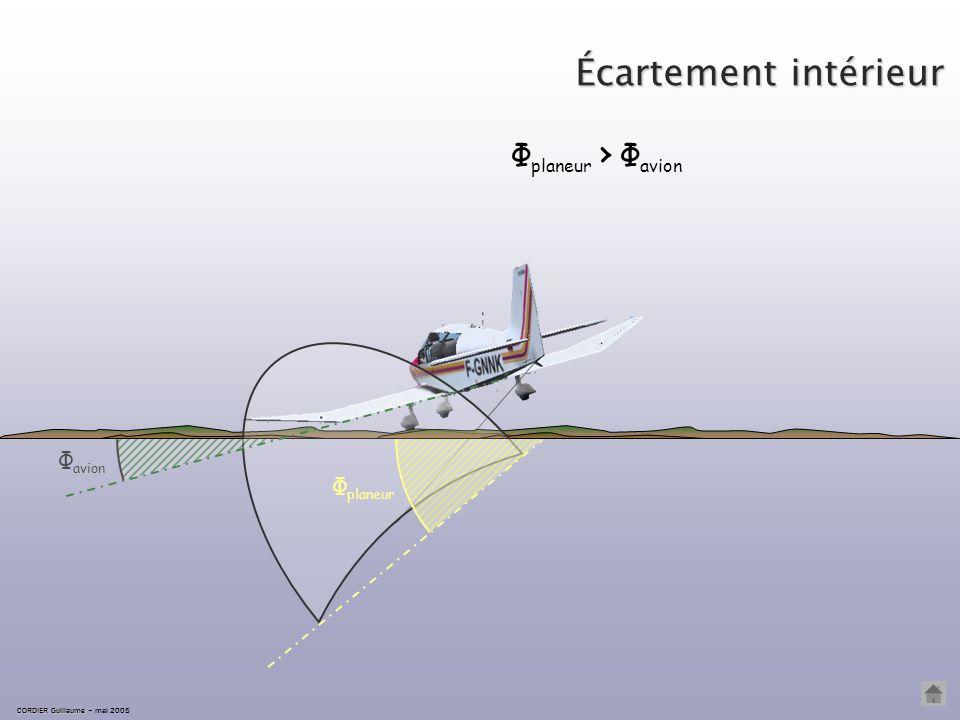 Écartement correct ÉCARTEMENT CORRECT EN VIRAGE trajectoire câble L'écartement est correct lorsque les angles formés par le câble et les axes longitud