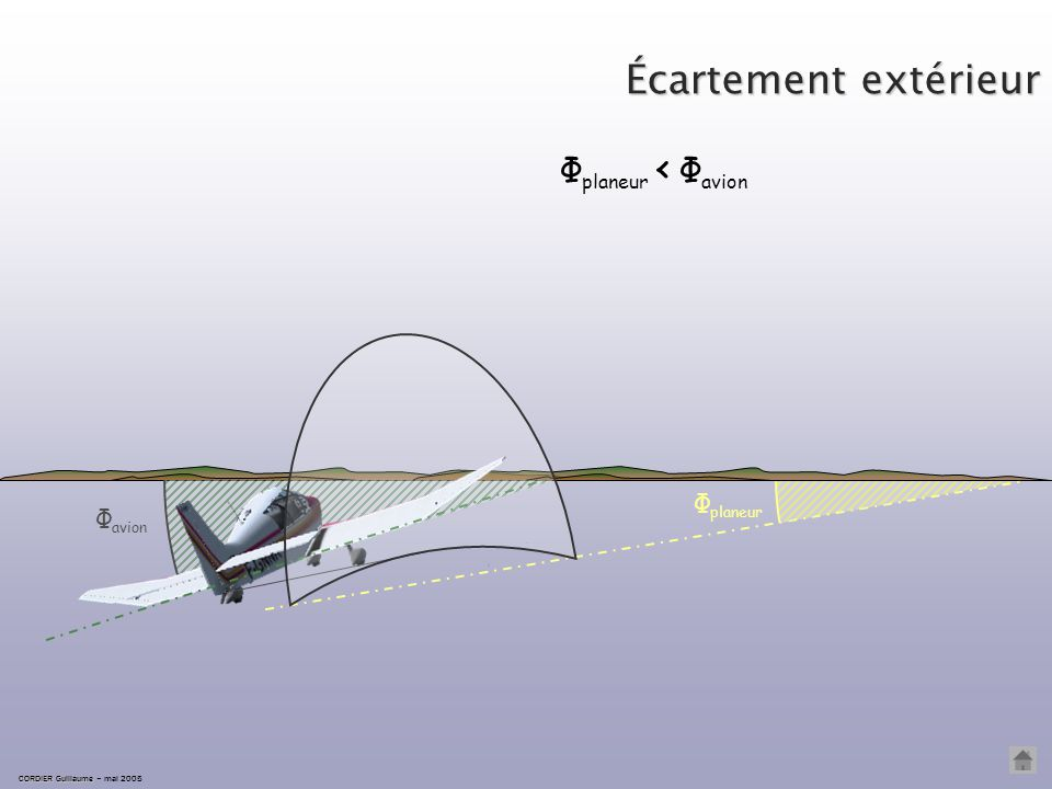 Écartement intérieur CORDIER Guillaume CORDIER Guillaume – mai 2005 trajectoire avion trajectoire planeur d D conclusion : la distance parcourue par l