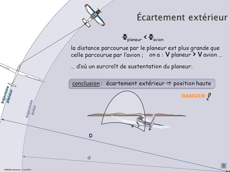 Écartement extérieur CORDIER Guillaume CORDIER Guillaume – mai 2005 Φ planeur < Φ avion Φ planeur Φ avion