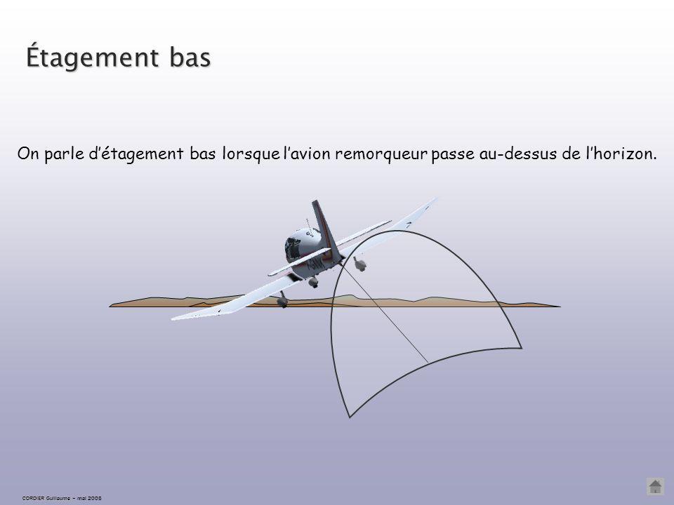Étagement correct CORDIER Guillaume CORDIER Guillaume – mai 2005 L'étagement est correct lorsque l'avion remorqueur est sur l'horizon.