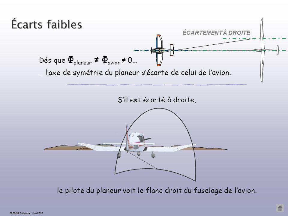 CORDIER Guillaume CORDIER Guillaume – juin 2005 Écartement correct les axes de symétrie du planeur et de l'avion sont confondus. L'avion reste au cent