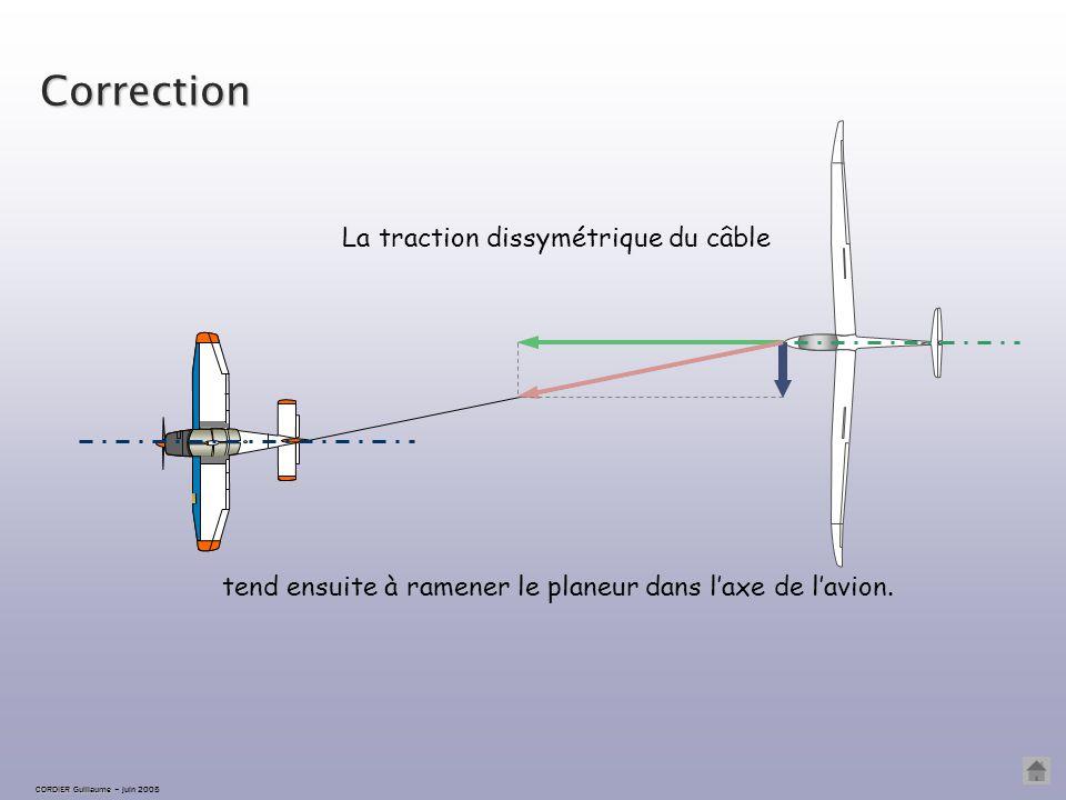 CORDIER Guillaume CORDIER Guillaume – juin 2005 Correction Retour à inclinaison nulle…