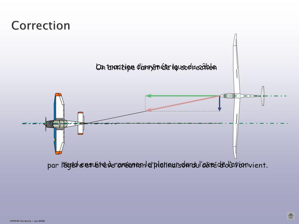 CORDIER Guillaume CORDIER Guillaume – juin 2005 Correction La traction dissymétrique du câble tend ensuite à ramener le planeur dans l'axe de l'avion.