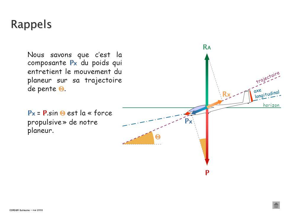 horizon trajectoire  axe longitudinal Rappels P RARARARA PxPxPxPx RxRxRxRx P x  Nous savons que c'est la composante P x du poids qui entretient le mouvement du planeur sur sa trajectoire de pente .