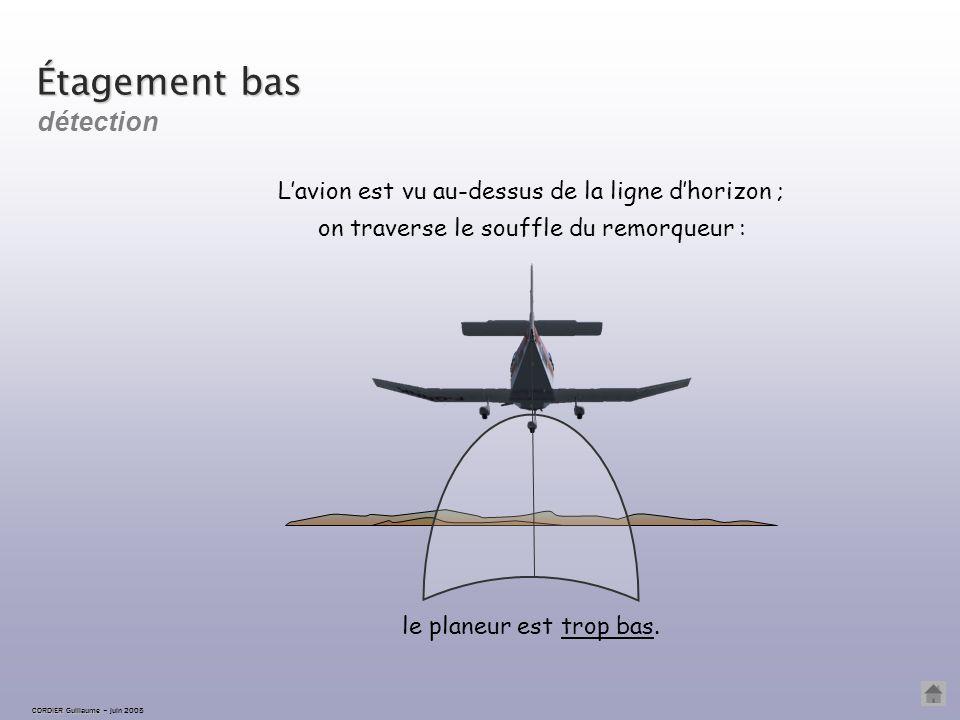 CORDIER Guillaume CORDIER Guillaume – juin 2005 Étagement correct L'avion est vu sur la ligne d'horizon On maintient l'assiette constante.