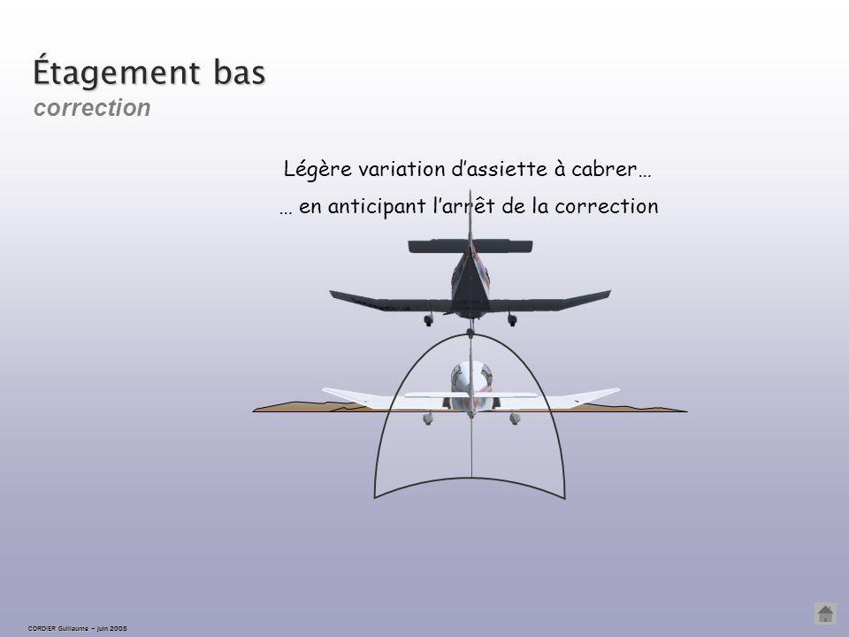 CORDIER Guillaume CORDIER Guillaume – juin 2005 Étagement bas L'avion est vu au-dessus de la ligne d'horizon ; on traverse le souffle du remorqueur :