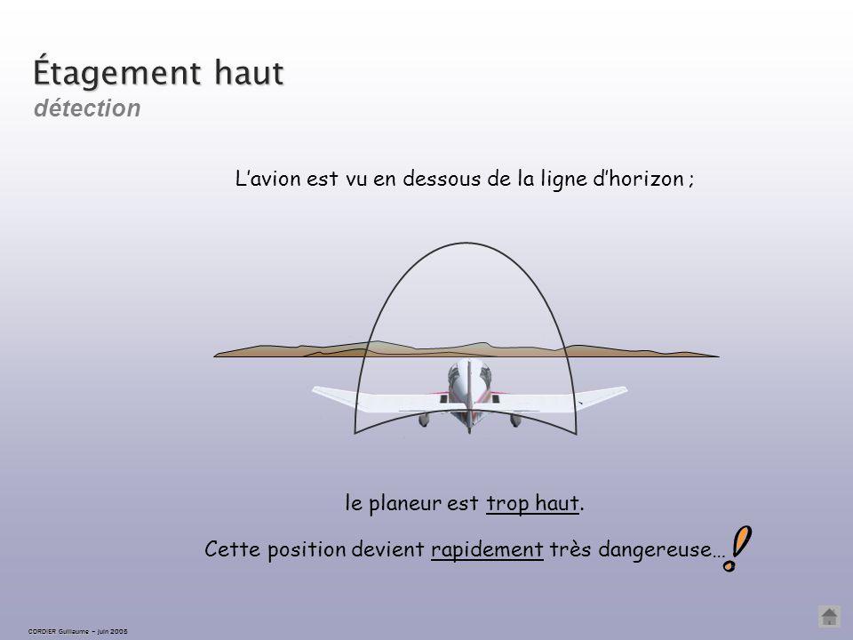 CORDIER Guillaume CORDIER Guillaume – juin 2005 Étagement bas L'avion est de nouveau sur la ligne d'horizon : on maintient l'assiette constante. corre