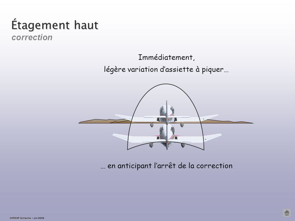 CORDIER Guillaume CORDIER Guillaume – juin 2005 Étagement haut L'avion est vu en dessous de la ligne d'horizon ; détection le planeur est trop haut. C