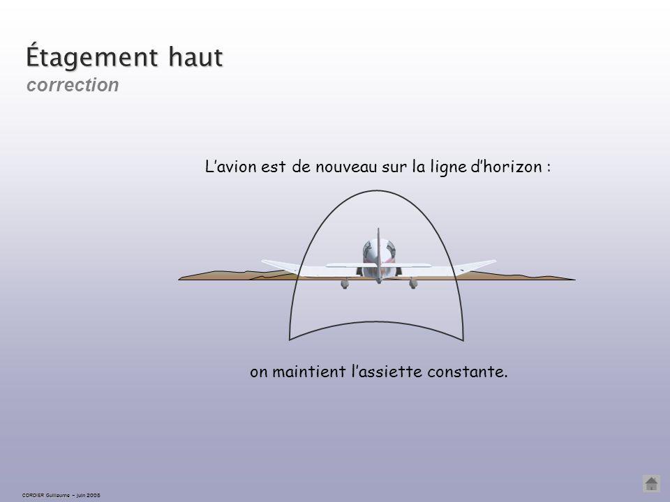 CORDIER Guillaume CORDIER Guillaume – juin 2005 Étagement haut légère variation d'assiette à piquer… … en anticipant l'arrêt de la correction correcti