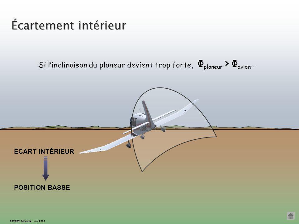 Position correcte CORDIER Guillaume CORDIER Guillaume – mai 2005 Le remorqueur est sur l'horizon: l'étagement est correct ; Φ planeur = Φ avion Le pil