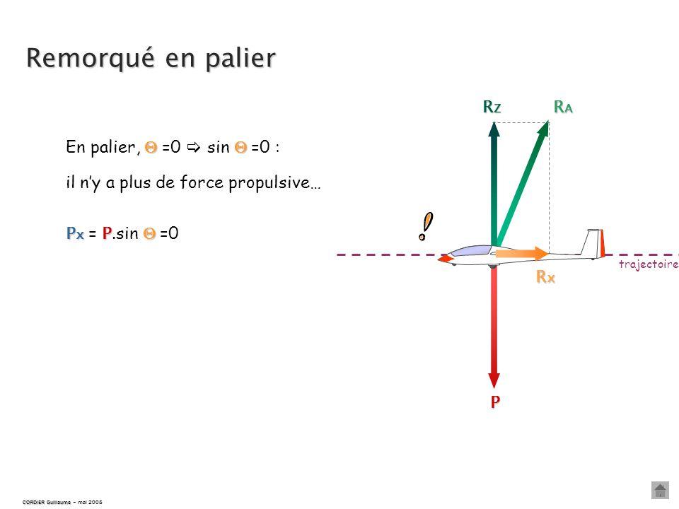 Remorqué en palier P RARARARA RxRxRxRx RZRZRZRZ trajectoire   En palier,  =0  sin  =0 : CORDIER Guillaume CORDIER Guillaume – mai 2005 Px = P PP P.sin    =0 il n'y a plus de force propulsive…