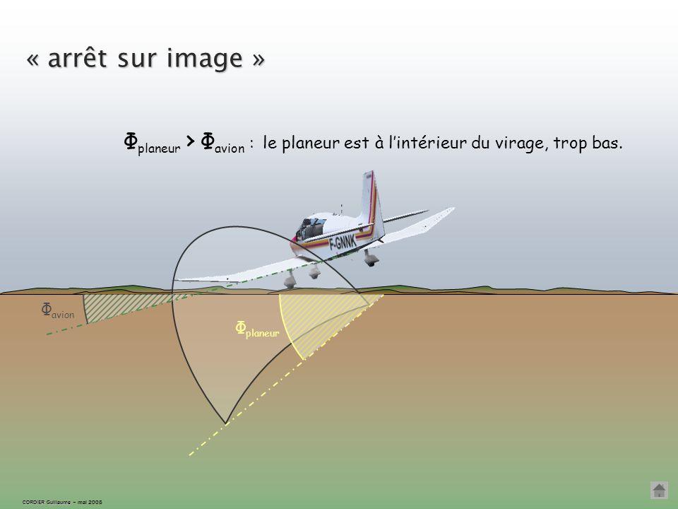 Écartement intérieur CORDIER Guillaume CORDIER Guillaume – mai 2005 Si l'inclinaison du planeur devient trop forte, Φ planeur › Φ avion … ÉCART INTÉRI