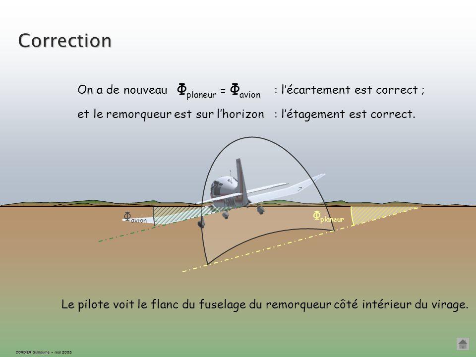 CORDIER Guillaume CORDIER Guillaume – mai 2005 Correction Φ planeur Φ avion On revient à la même inclinaison que l'avion...... en corrigeant l'étageme