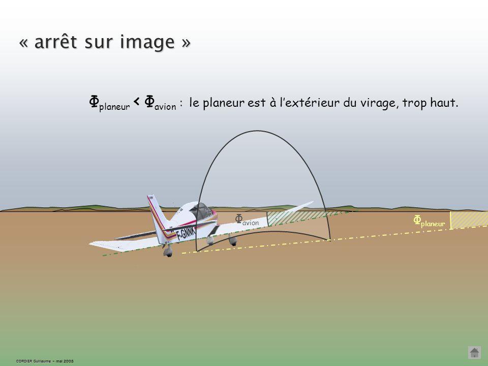 Écartement extérieur CORDIER Guillaume CORDIER Guillaume – mai 2005 Si l'inclinaison du planeur devient trop faible, Φ planeur ‹ Φ avion … ÉCART EXTÉR