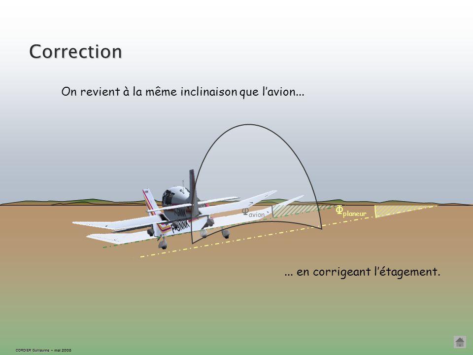 CORDIER Guillaume CORDIER Guillaume – mai 2005 « arrêt sur image » Φ planeur < Φ avion : le planeur est à l'extérieur du virage, trop haut. Φ planeur