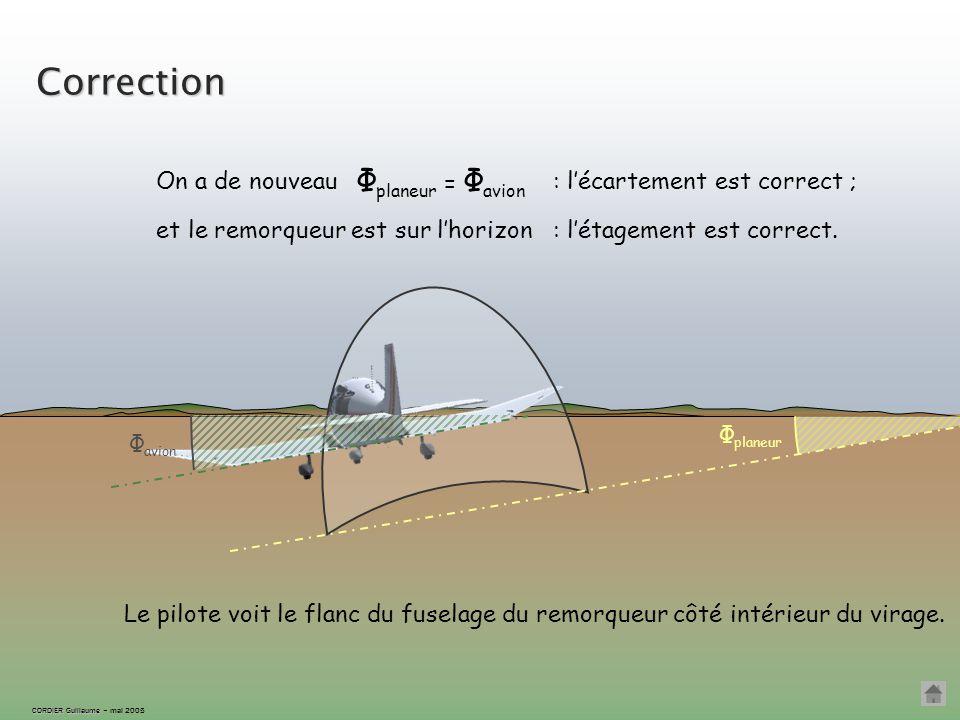 CORDIER Guillaume CORDIER Guillaume – mai 2005 On revient à la même inclinaison que l'avion...... en corrigeant l'étagement. Correction Φ avion Φ plan