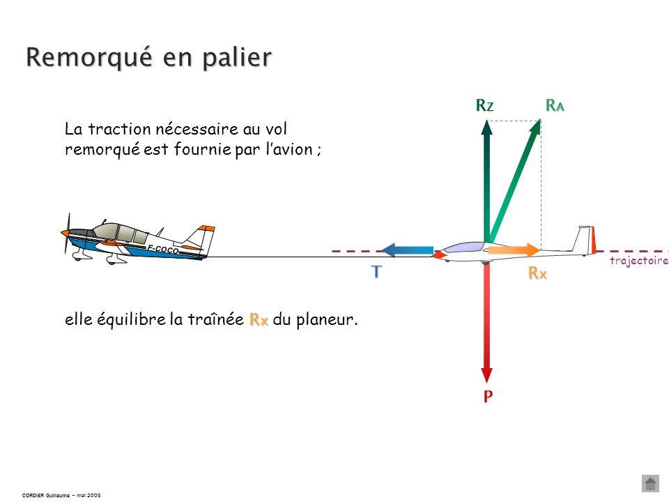 T P RARARARA RZRZRZRZ trajectoire F-COCO CORDIER Guillaume CORDIER Guillaume – mai 2005 La traction nécessaire au vol remorqué est fournie par l'avion ; R x elle équilibre la traînée R x du planeur.