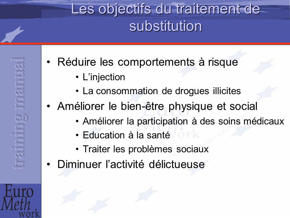 Les objectifs du traitement de substitution Réduire les comportements à risque L'injection La consommation de drogues illicites Améliorer le bien-être