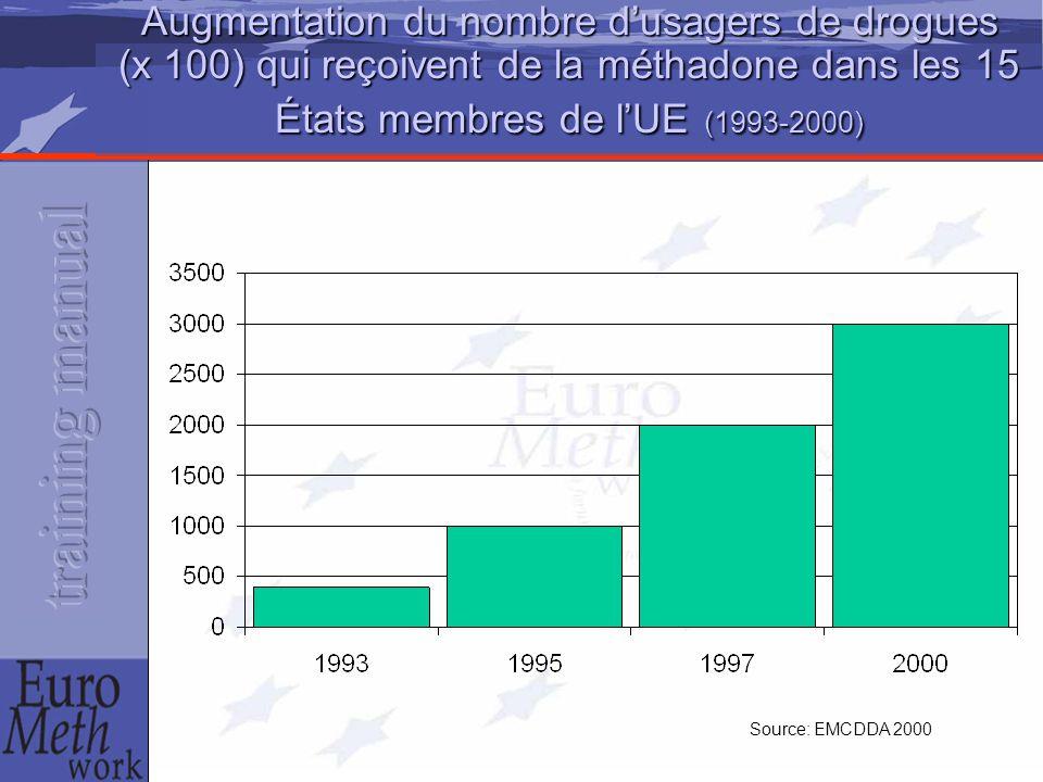 Source: EMCDDA 2000 Augmentation du nombre d'usagers de drogues (x 100) qui reçoivent de la méthadone dans les 15 États membres de l'UE (1993-2000)