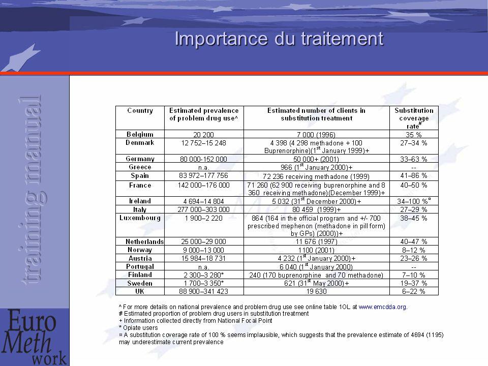 Importance du traitement