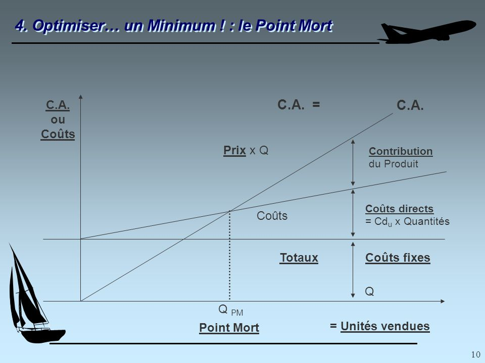 10 4. Optimiser… un Minimum . : le Point Mort C.A.