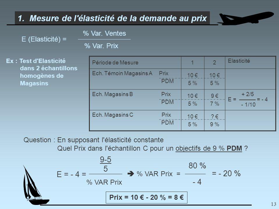 13 1. Mesure de l élasticité de la demande au prix E (Elasticité) = % Var.
