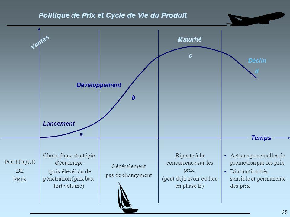 35 Politique de Prix et Cycle de Vie du Produit POLITIQUE DE PRIX Choix d une stratégie d écrémage (prix élevé) ou de pénétration (prix bas, fort volume) Généralement pas de changement Riposte à la concurrence sur les prix.