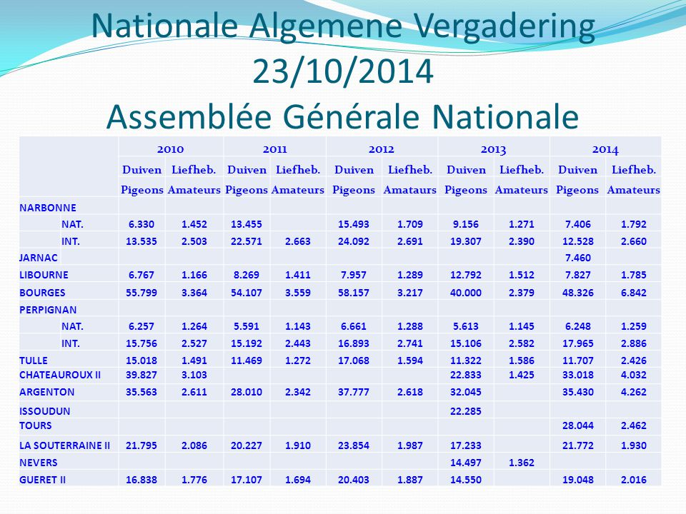 Nationale Algemene Vergadering 23/10/2014 Assemblée Générale Nationale 20102011201220132014 DuivenLiefheb.DuivenLiefheb.DuivenLiefheb.DuivenLiefheb.DuivenLiefheb.