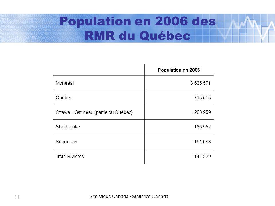 Statistique Canada Statistics Canada 11 Population en 2006 des RMR du Québec Population en 2006 Montréal 3 635 571 Québec 715 515 Ottawa - Gatineau (partie du Québec) 283 959 Sherbrooke 186 952 Saguenay 151 643 Trois-Rivières 141 529