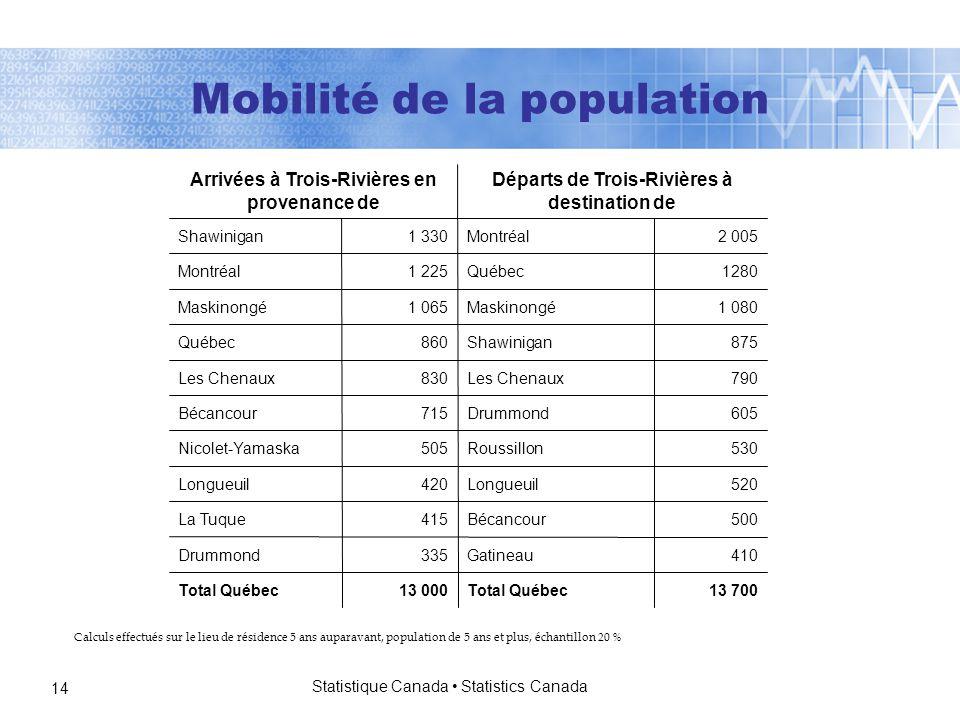 Statistique Canada Statistics Canada 14 Calculs effectués sur le lieu de résidence 5 ans auparavant, population de 5 ans et plus, échantillon 20 % 13 700Total Québec13 000Total Québec 410Gatineau335Drummond 500Bécancour415La Tuque 520Longueuil420Longueuil 530Roussillon505Nicolet-Yamaska 605Drummond715Bécancour 790Les Chenaux830Les Chenaux 875Shawinigan860Québec 1 080Maskinongé1 065Maskinongé 1280Québec1 225Montréal 2 005Montréal1 330Shawinigan Départs de Trois-Rivières à destination de Arrivées à Trois-Rivières en provenance de Mobilité de la population