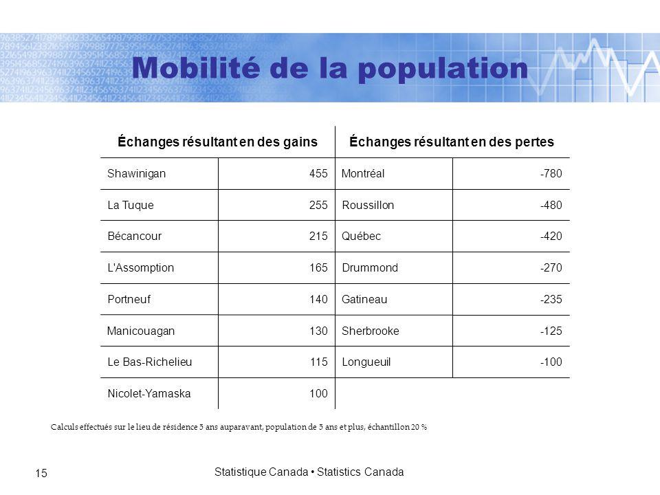 Statistique Canada Statistics Canada 15 Calculs effectués sur le lieu de résidence 5 ans auparavant, population de 5 ans et plus, échantillon 20 % 100Nicolet-Yamaska -100Longueuil115Le Bas-Richelieu -125Sherbrooke130Manicouagan -235Gatineau140Portneuf -270Drummond165L Assomption -420Québec215Bécancour -480Roussillon255La Tuque -780Montréal455Shawinigan Échanges résultant en des pertesÉchanges résultant en des gains Mobilité de la population
