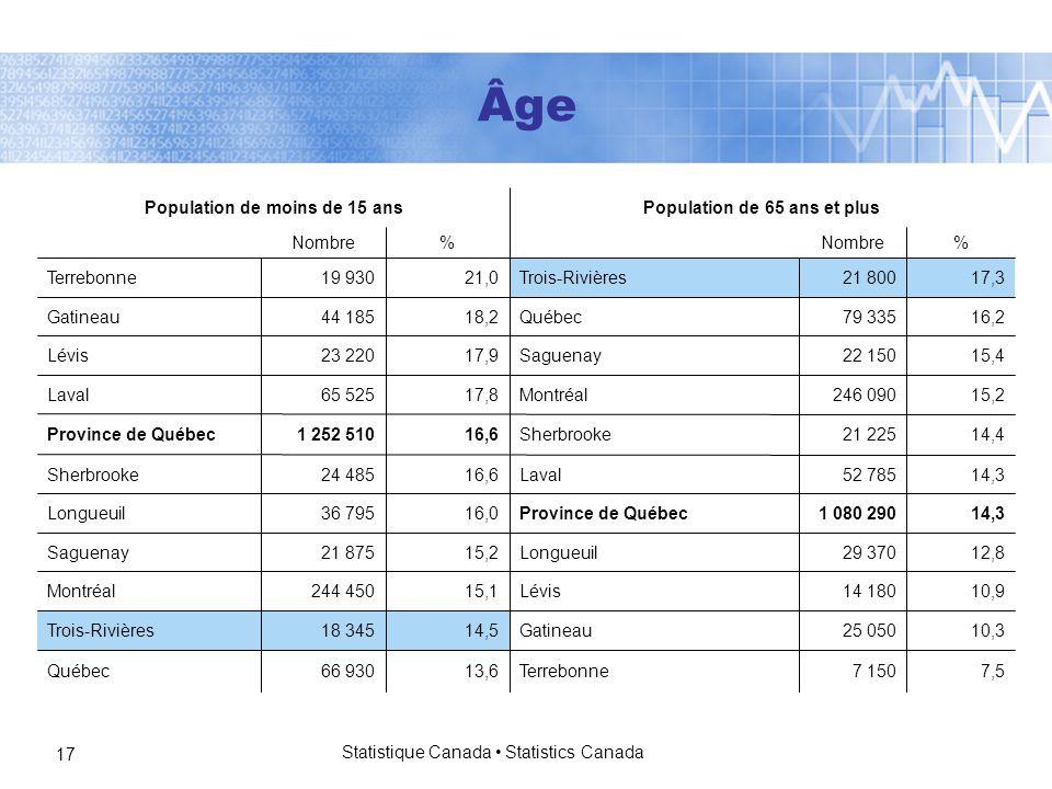 Statistique Canada Statistics Canada 17 Âge