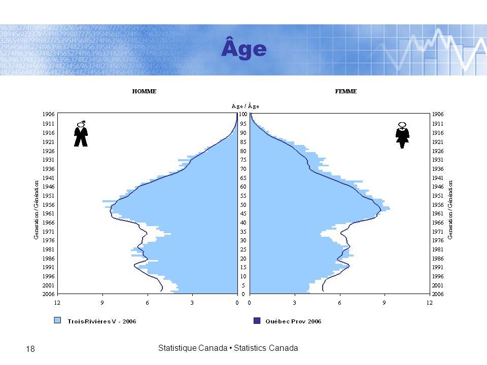 Statistique Canada Statistics Canada 18 Âge